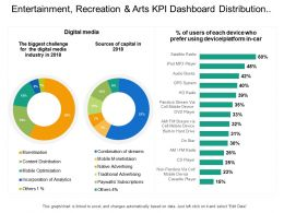 Entertainment Recreation And Arts Kpi Dashboard Showing Digital Media Sources Of Capital
