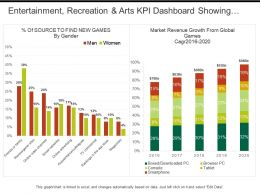 Entertainment Recreation And Arts Kpi Dashboard Showing Market Revenue Growth