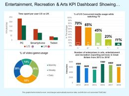 Entertainment Recreation And Arts Kpi Dashboard Showing Of Media Usage And Time Spent Per User