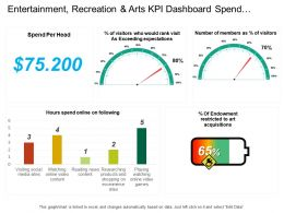 Entertainment Recreation And Arts Kpi Dashboard Spend Per Head And Hour Spend Online On Social Media