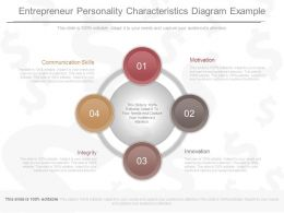 Entrepreneur Personality Characteristics Diagram Example