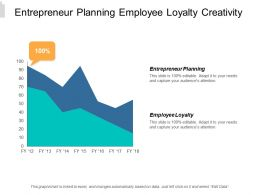 Entrepreneur Planning Employee Loyalty Creativity Business Management Communication Cpb
