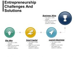 Entrepreneurship Challenges And Solutions Powerpoint Slide Deck