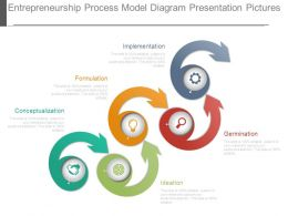 Entrepreneurship Process Model Diagram Presentation Pictures