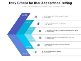 Entry Criteria For User Acceptance Testing