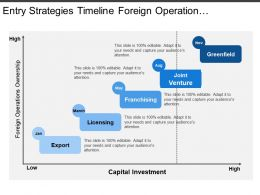 Entry Strategies Timeline Foreign Operations Ownership Vs Capital Investment