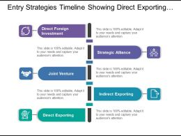 Entry Strategies Timeline Showing Direct Exporting And Joint Venture