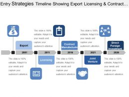 Entry Strategies Timeline Showing Export Licensing And Contract Manufacturing