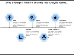 Entry Strategies Timeline Showing Idea Analysis Refine And Promotion