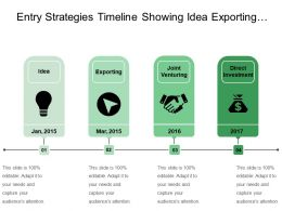 Entry Strategies Timeline Showing Idea Exporting And Joint Venturing
