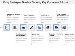 Entry Strategies Timeline Showing Key Customers And Local Production