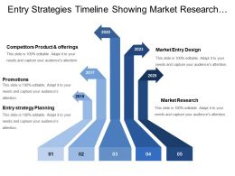 Entry Strategies Timeline Showing Market Research And Promotions