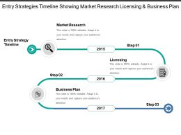 Entry Strategies Timeline Showing Market Research Licensing And Business Plan