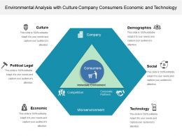 Environmental Analysis With Culture Company Consumers Economic And Technology