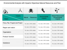 Environmental Analysis With Impacts Objectives Natural Resources And Plan