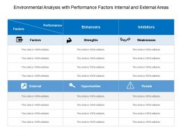Environmental Analysis With Performance Factors Internal And External Areas