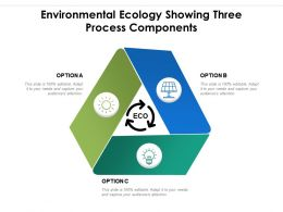 Environmental Ecology Showing Three Process Components