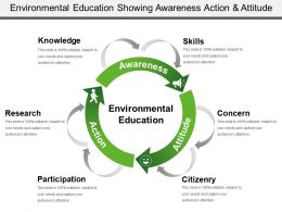 Environmental Education Showing Awareness Action And Attitude