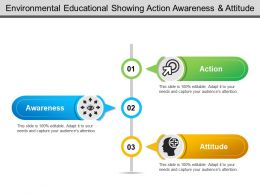 Environmental Educational Showing Action Awareness And Attitude