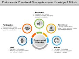 Environmental Educational Showing Awareness Knowledge And Attitude
