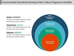 Environmental Educational Showing Green Culture Programs And Activities