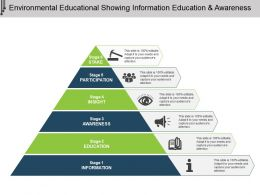 Environmental Educational Showing Information Education And Awareness