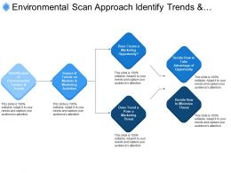 Environmental Scan Approach Identify Trends And Impact On Market