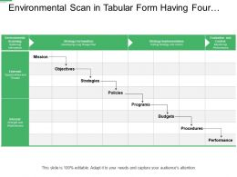 Environmental Scan In Tabular Form Having Four Columns