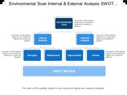 Environmental Scan Internal And External Analysis Swot Matrix