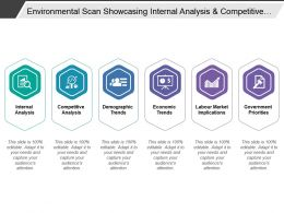 Environmental Scan Showcasing Internal Analysis And Competitive Analysis