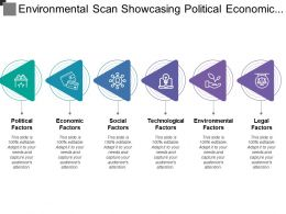 Environmental Scan Showcasing Political Economic Social And Technological Factors