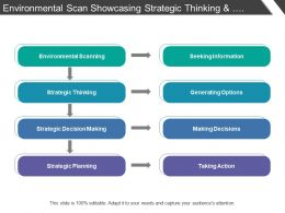 Environmental Scan Showcasing Strategic Thinking And Decision Making