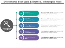 Environmental Scan Social Economic And Technological Force
