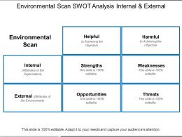Environmental Scan Swot Analysis Internal And External