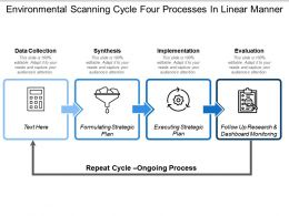 Environmental Scanning Cycle Four Processes In Linear Manner