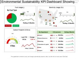 Environmental Sustainability Kpi Dashboard Showing Carbon Footprint And Electricity Usage