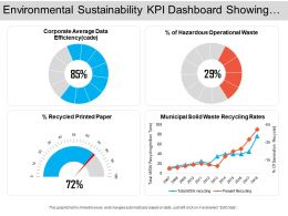 Environmental Sustainability Kpi Dashboard Showing Corporate Average Data Efficiency