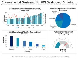 Environmental Sustainability Kpi Dashboard Showing Global Carbon Emission And Gdp Growth