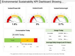 Environmental Sustainability Kpi Dashboard Showing Instant Power Cost Carbon And Consumption