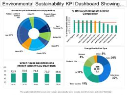 Environmental Sustainability Kpi Dashboard Showing Municipal Solid Waste Discard