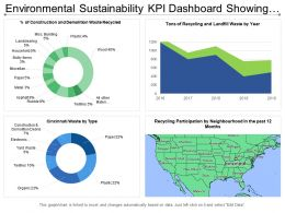 Environmental Sustainability Kpi Dashboard Showing Recycling Participation By Neighborhood
