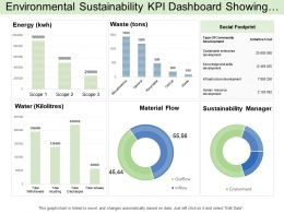 Environmental Sustainability Kpi Dashboard Showing Social Footprint And Supply Chain Category