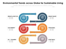 Environmental Trends Across Globe For Sustainable Living
