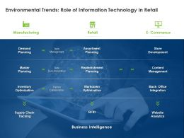 Environmental Trends Role Of Information Technology In Retail Ppt Powerpoint Presentation Infographics Deck