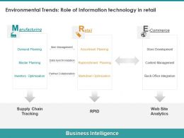 Environmental Trends Role Of Information Technology In Retail Synchronization Ppt Slides