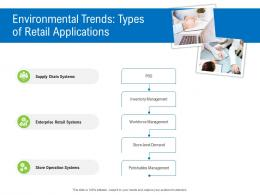 Environmental Trends Types Of Retail Applications Retail Industry Assessment Ppt Icon