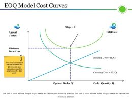 Eoq Model Cost Curves Powerpoint Shapes