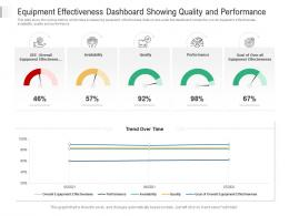 Equipment Effectiveness Dashboard Showing Quality And Performance Powerpoint Template