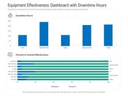 Equipment Effectiveness Dashboard With Downtime Hours Powerpoint Template