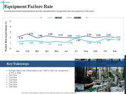 Equipment Failure Rate N612 Powerpoint Presentation Display